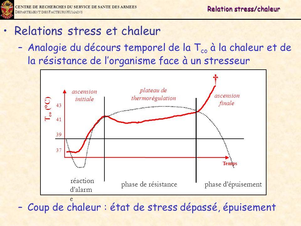 C ENTRE DE R ECHERCHES DU S ERVICE DE S ANTE DES A RMEES D EPARTEMENT DES F ACTEURS H UMAINS Relation stress/chaleur Relations stress et chaleur –Anal