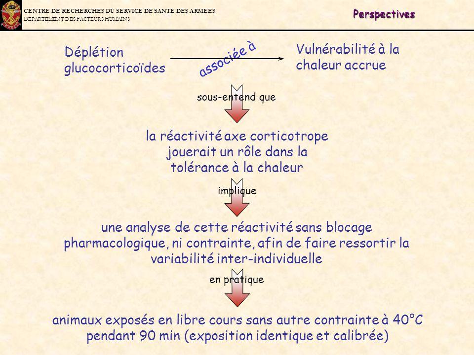 C ENTRE DE R ECHERCHES DU S ERVICE DE S ANTE DES A RMEES D EPARTEMENT DES F ACTEURS H UMAINS Déplétion glucocorticoïdes Vulnérabilité à la chaleur acc