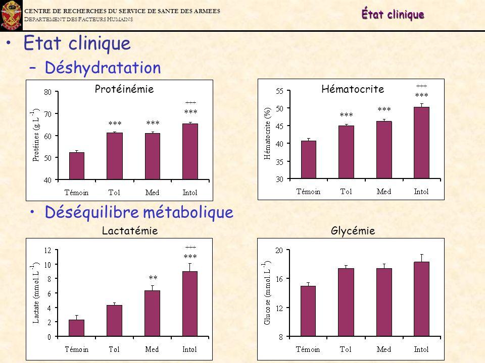 C ENTRE DE R ECHERCHES DU S ERVICE DE S ANTE DES A RMEES D EPARTEMENT DES F ACTEURS H UMAINS État clinique Déséquilibre métabolique Lactatémie Glycémi