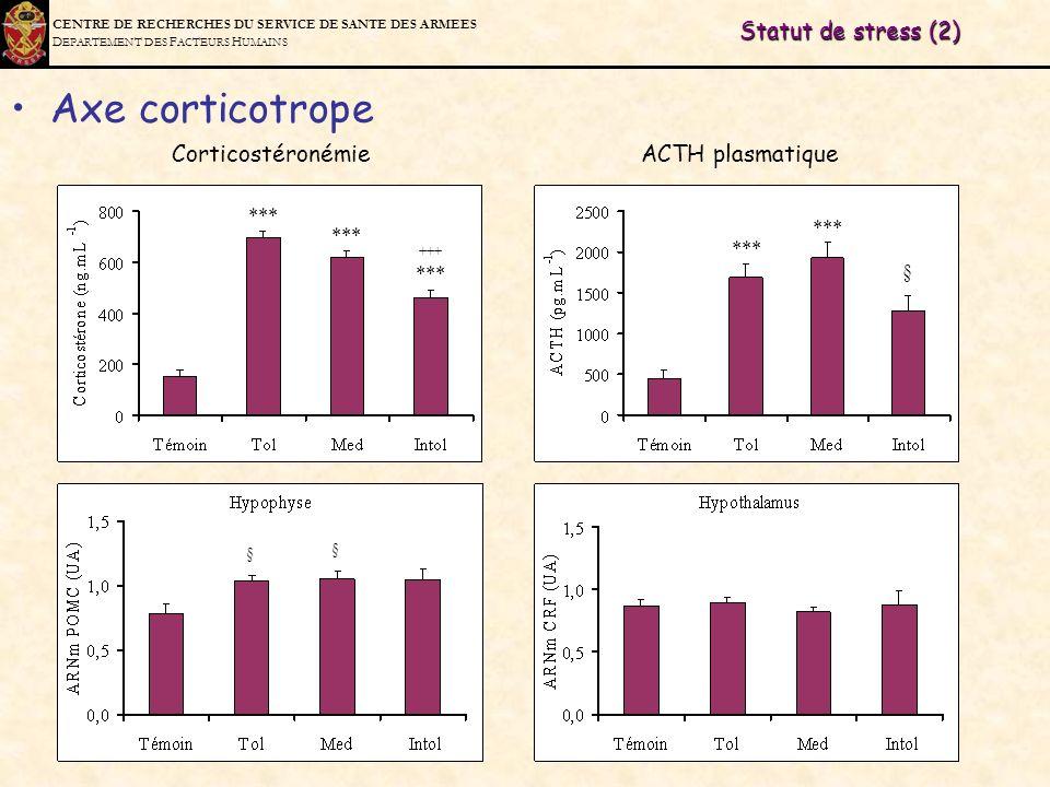 C ENTRE DE R ECHERCHES DU S ERVICE DE S ANTE DES A RMEES D EPARTEMENT DES F ACTEURS H UMAINS Statut de stress (2) Axe corticotrope Corticostéronémie A