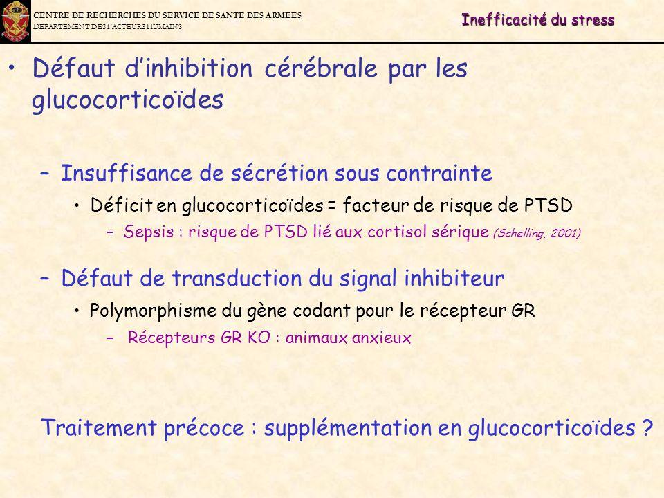 C ENTRE DE R ECHERCHES DU S ERVICE DE S ANTE DES A RMEES D EPARTEMENT DES F ACTEURS H UMAINS Inefficacité du stress Défaut dinhibition cérébrale par l
