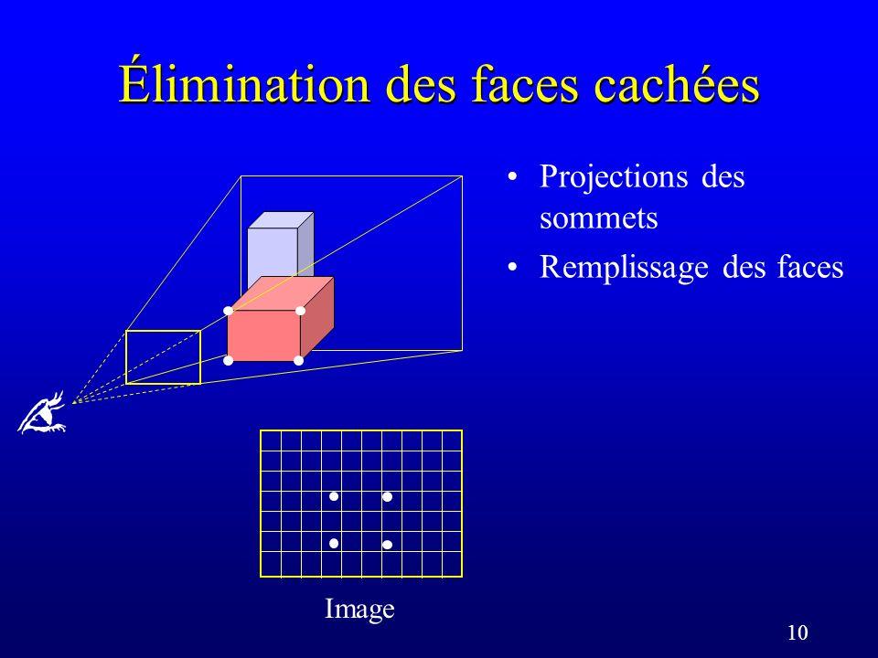 10 Élimination des faces cachées Projections des sommets Remplissage des faces Image