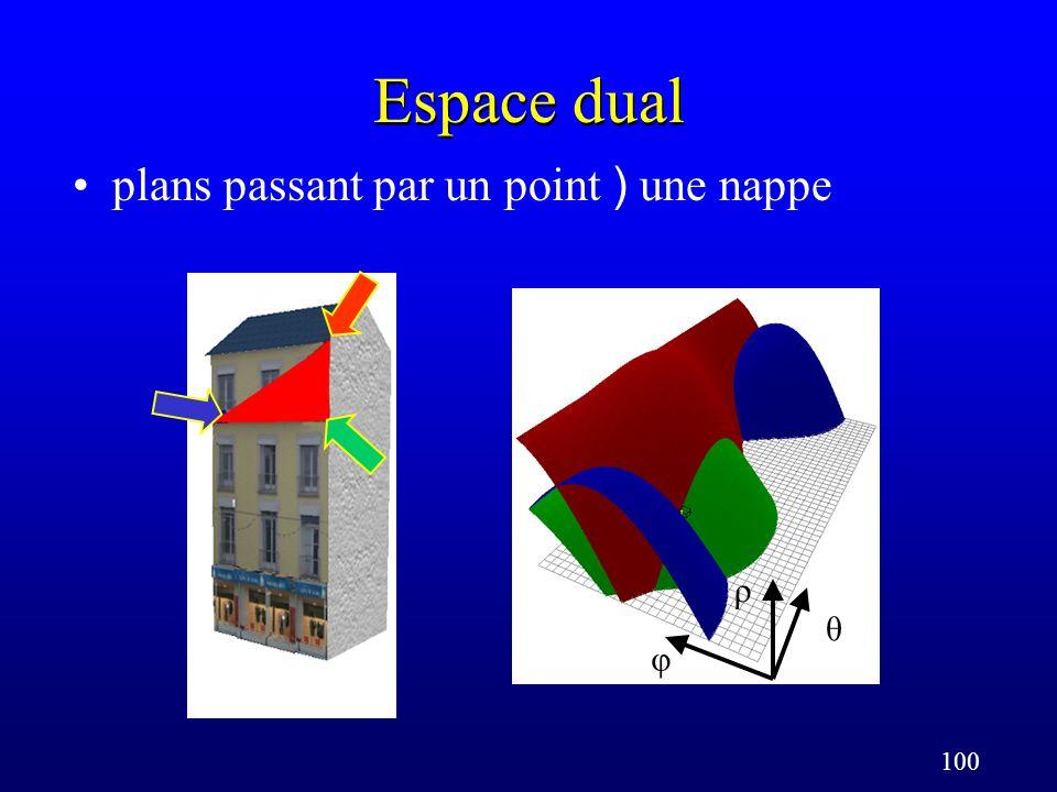 100 Espace dual plans passant par un point ) une nappe φ θ ρ