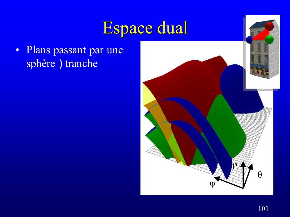 101 Espace dual Plans passant par une sphère ) tranche φ θ ρ