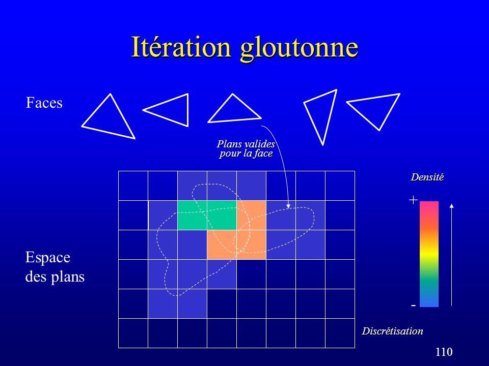 110 Itération gloutonne Faces Espace des plans Discrétisation Plans valides pour la face Densité + -