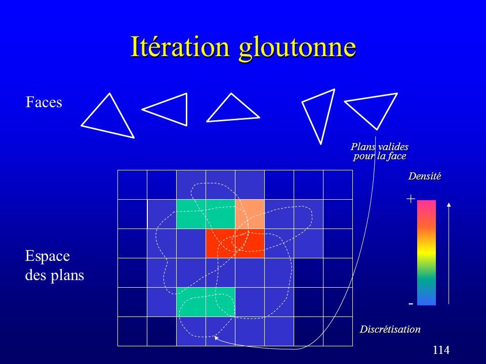 114 Itération gloutonne Faces Espace des plans Discrétisation Plans valides pour la face Densité + -
