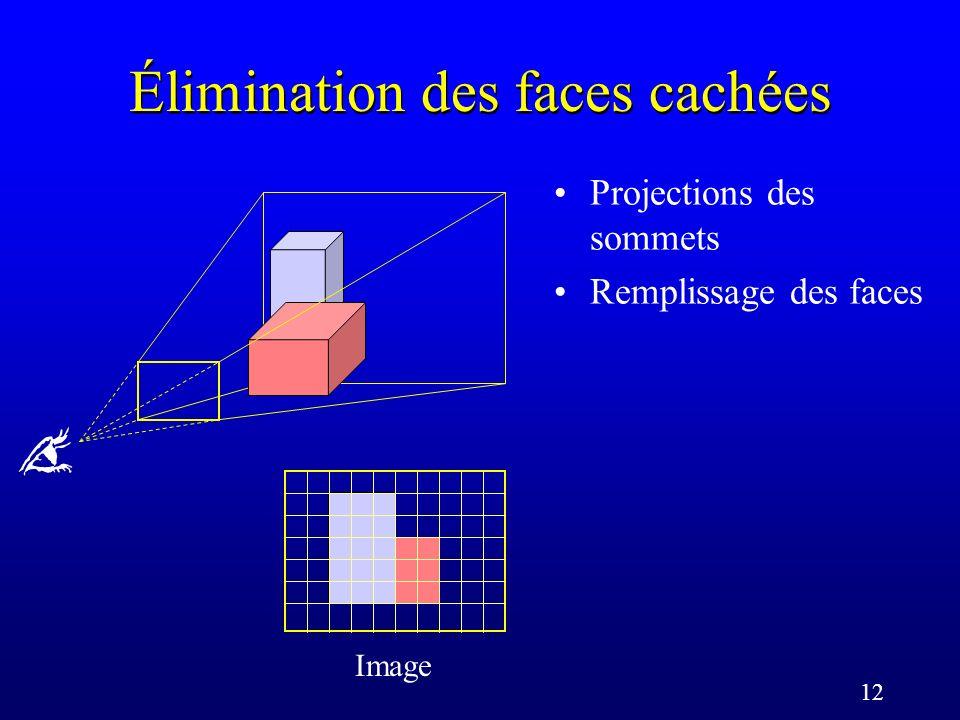12 Élimination des faces cachées Projections des sommets Remplissage des faces Image