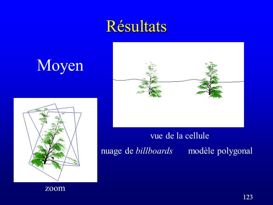 123 Résultats Moyen zoom vue de la cellule nuage de billboardsmodèle polygonal