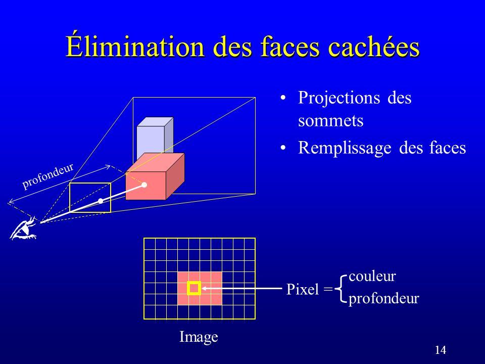 14 Élimination des faces cachées Projections des sommets Remplissage des faces Image Pixel = couleur profondeur