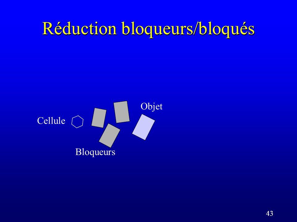 43 Réduction bloqueurs/bloqués Cellule Objet Bloqueurs