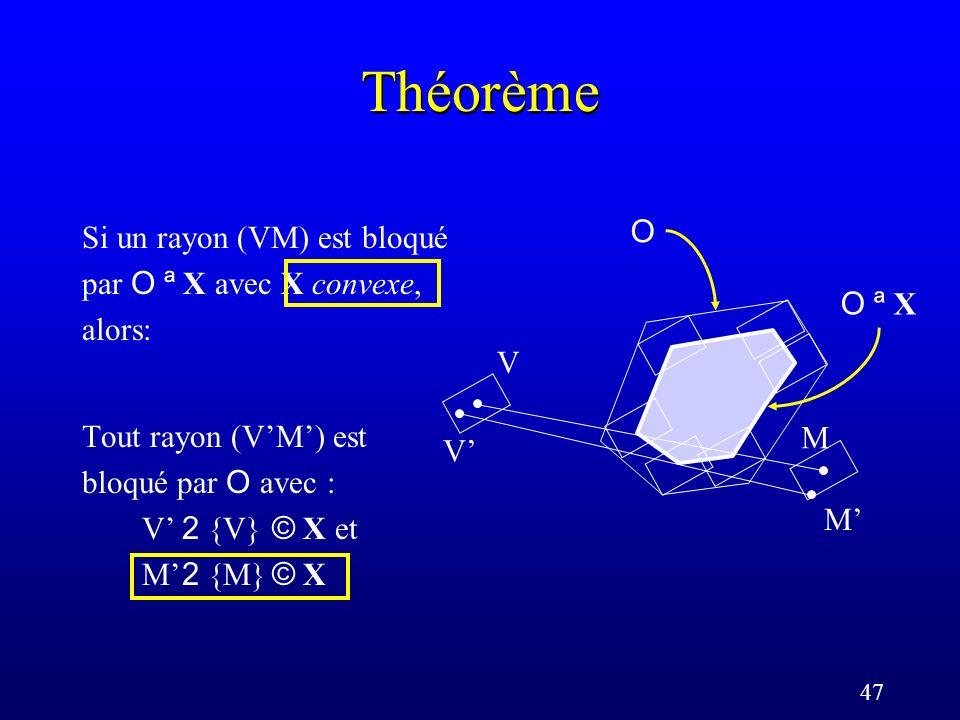 47 Théorème Si un rayon (VM) est bloqué par O ª X avec X convexe, alors: Tout rayon (VM) est bloqué par O avec : V 2 {V} © X et M 2 {M} © X V M V M O ª XO ª X O