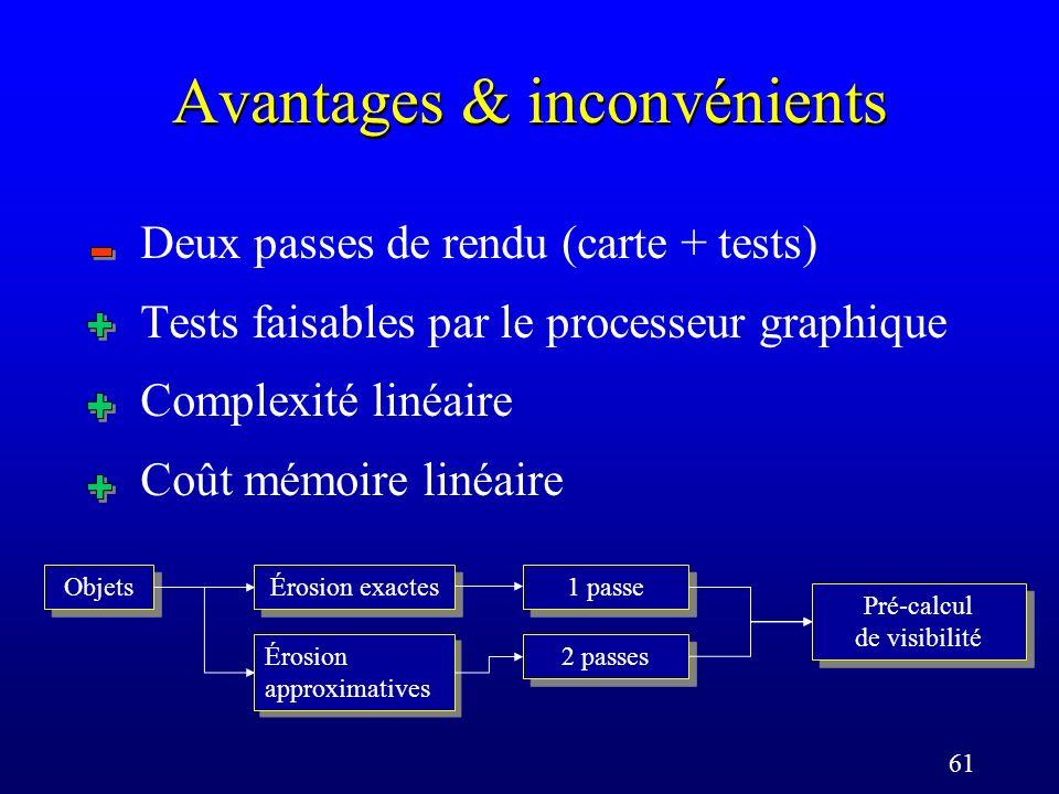 61 Avantages & inconvénients Deux passes de rendu (carte + tests) Tests faisables par le processeur graphique Complexité linéaire Coût mémoire linéaire Objets 2 passes Érosion approximatives Érosion exactes 1 passe Pré-calcul de visibilité