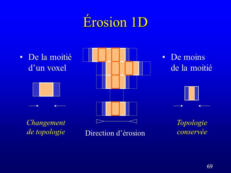 69 Érosion 1D De la moitié dun voxel Direction dérosion De moins de la moitié Changement de topologie Topologie conservée