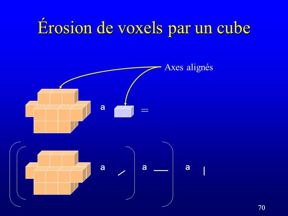 70 Érosion de voxels par un cube = ª ª ª ª Axes alignés