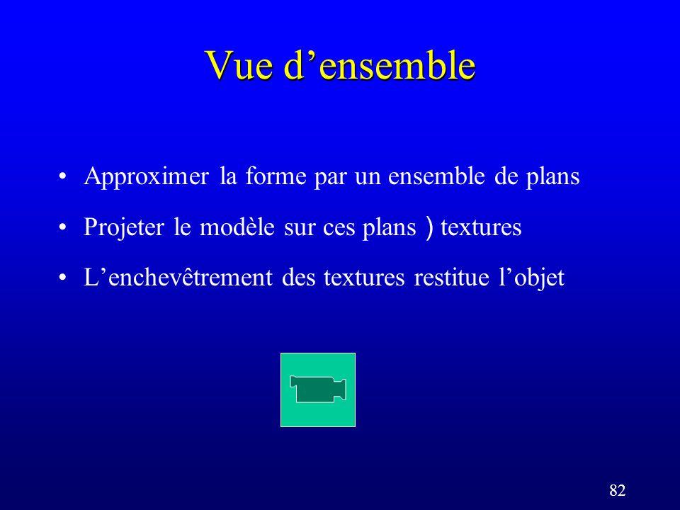 82 Vue densemble Approximer la forme par un ensemble de plans Projeter le modèle sur ces plans ) textures Lenchevêtrement des textures restitue lobjet