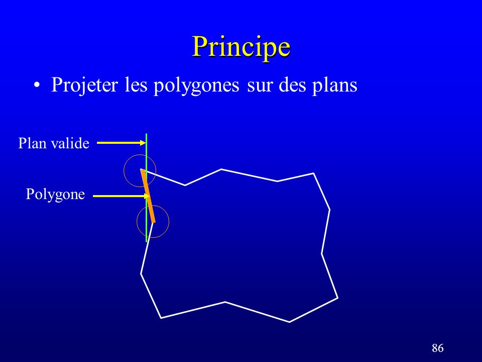 86 Principe Projeter les polygones sur des plans Polygone Plan valide