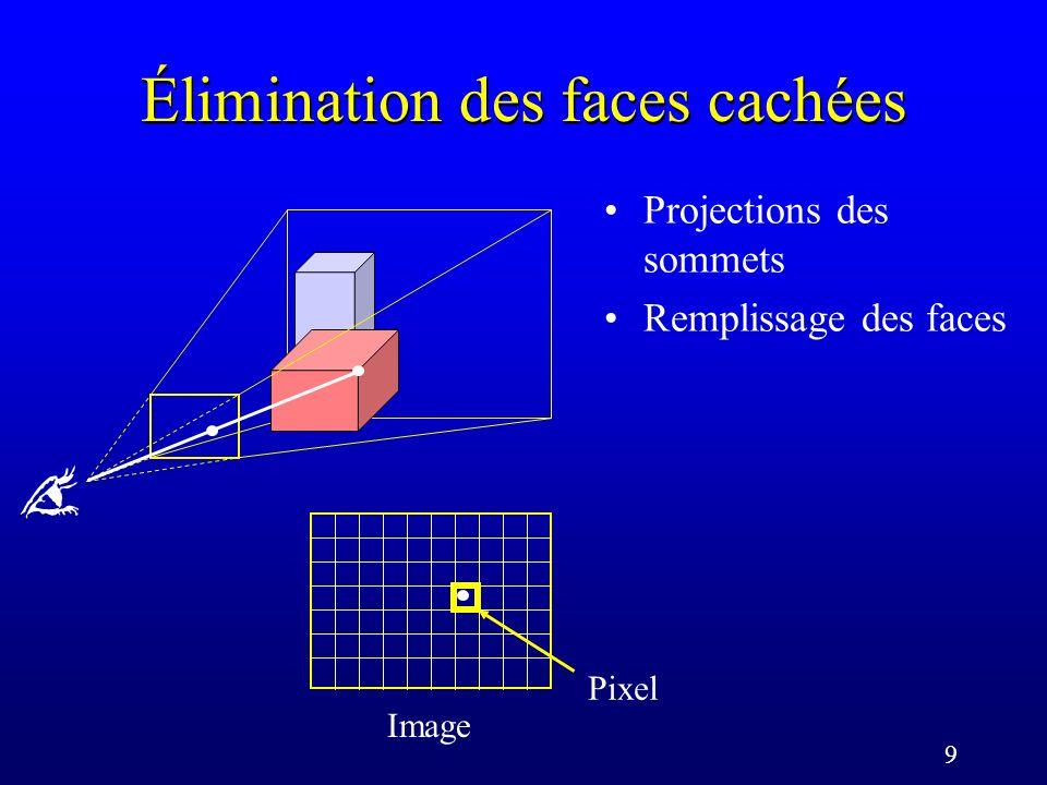 9 Élimination des faces cachées Projections des sommets Remplissage des faces Image Pixel