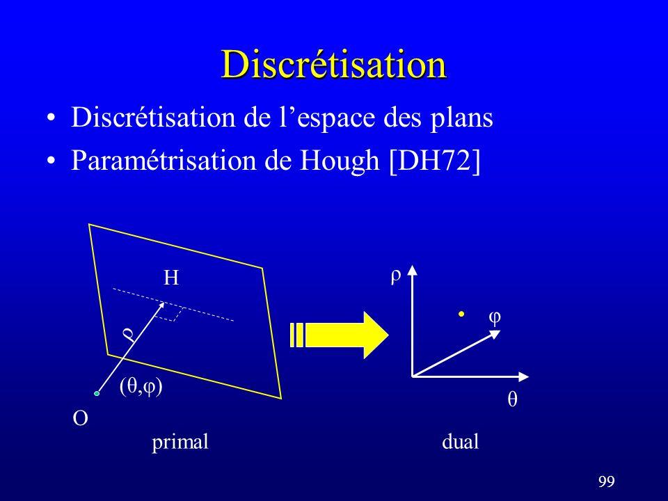 99 Discrétisation Discrétisation de lespace des plans Paramétrisation de Hough [DH72] ρ φ θ (θ,φ)(θ,φ) O ρ primaldual H