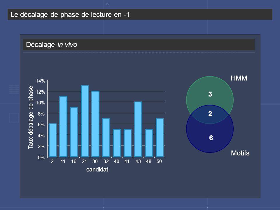 Décalage in vivo Le décalage de phase de lecture en -1 0% 2% 4% 6% 8% 10% 12% 14% 211162130324041434850 HMM Motifs candidat Taux décalage de phase 3 6