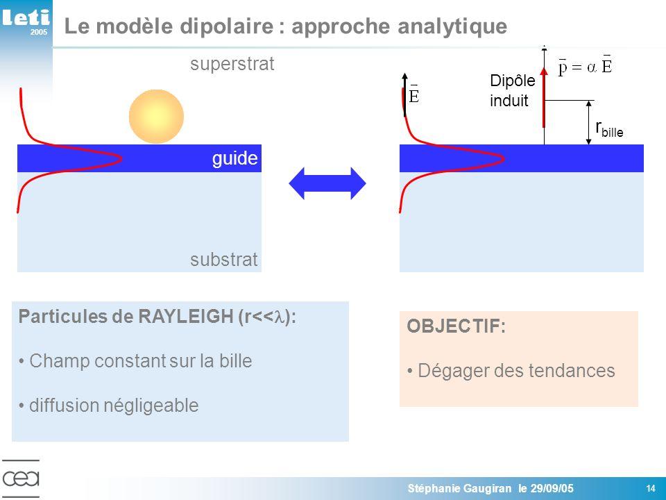 2005 Stéphanie Gaugiran le 29/09/05 14 Le modèle dipolaire : approche analytique r bille Dipôle induit Particules de RAYLEIGH (r<< ): Champ constant sur la bille diffusion négligeable OBJECTIF: Dégager des tendances substrat guide superstrat