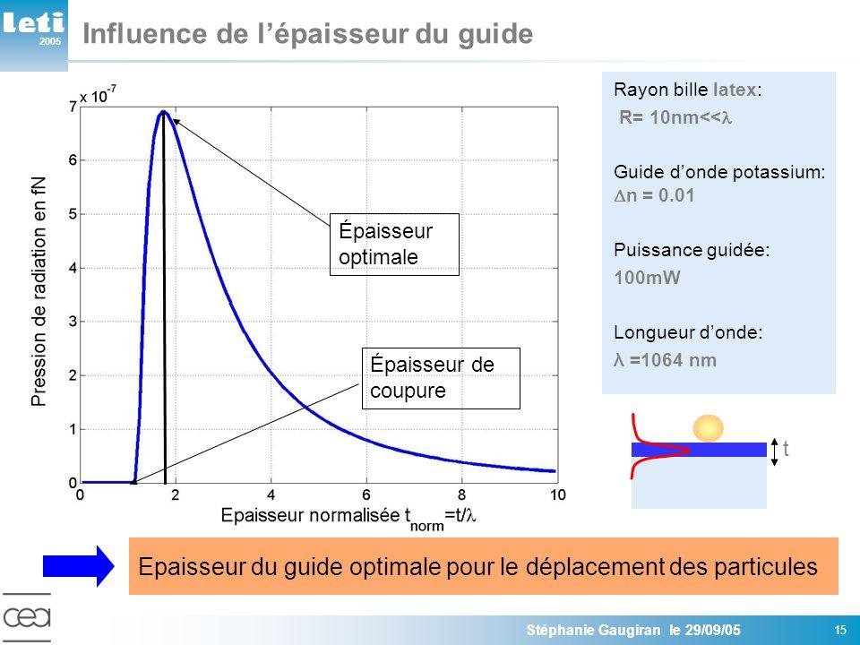 2005 Stéphanie Gaugiran le 29/09/05 15 Épaisseur optimale Épaisseur de coupure Influence de lépaisseur du guide Rayon bille latex: R= 10nm<< Guide don