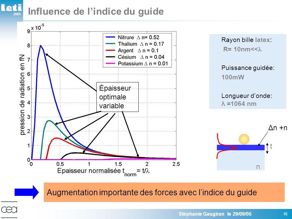 2005 Stéphanie Gaugiran le 29/09/05 16 Influence de lindice du guide Rayon bille latex: R= 10nm<< Puissance guidée: 100mW Longueur donde: λ =1064 nm Épaisseur optimale variable Augmentation importante des forces avec lindice du guide t Δn +n n