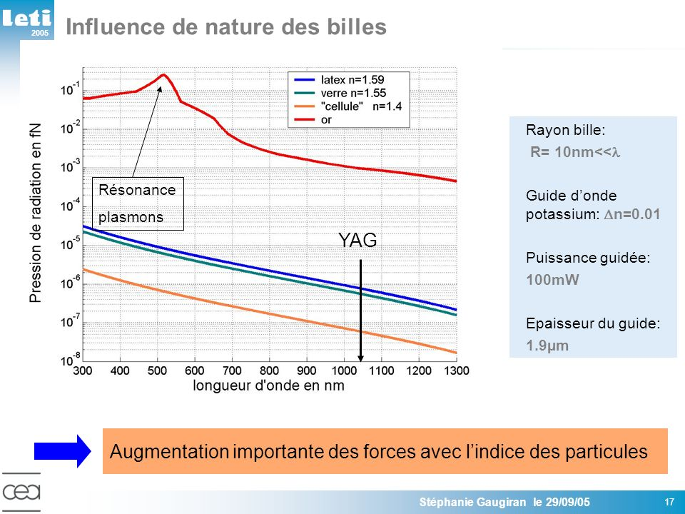 2005 Stéphanie Gaugiran le 29/09/05 17 Influence de nature des billes Rayon bille: R= 10nm<< Guide donde potassium: n=0.01 Puissance guidée: 100mW Epaisseur du guide: 1.9µm Augmentation importante des forces avec lindice des particules Résonance plasmons YAG