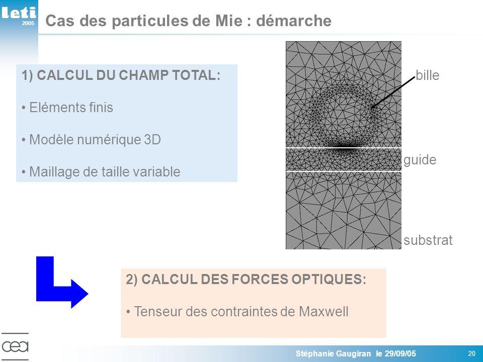 2005 Stéphanie Gaugiran le 29/09/05 20 Cas des particules de Mie : démarche 1) CALCUL DU CHAMP TOTAL: Eléments finis Modèle numérique 3D Maillage de taille variable 2) CALCUL DES FORCES OPTIQUES: Tenseur des contraintes de Maxwell substrat guide bille