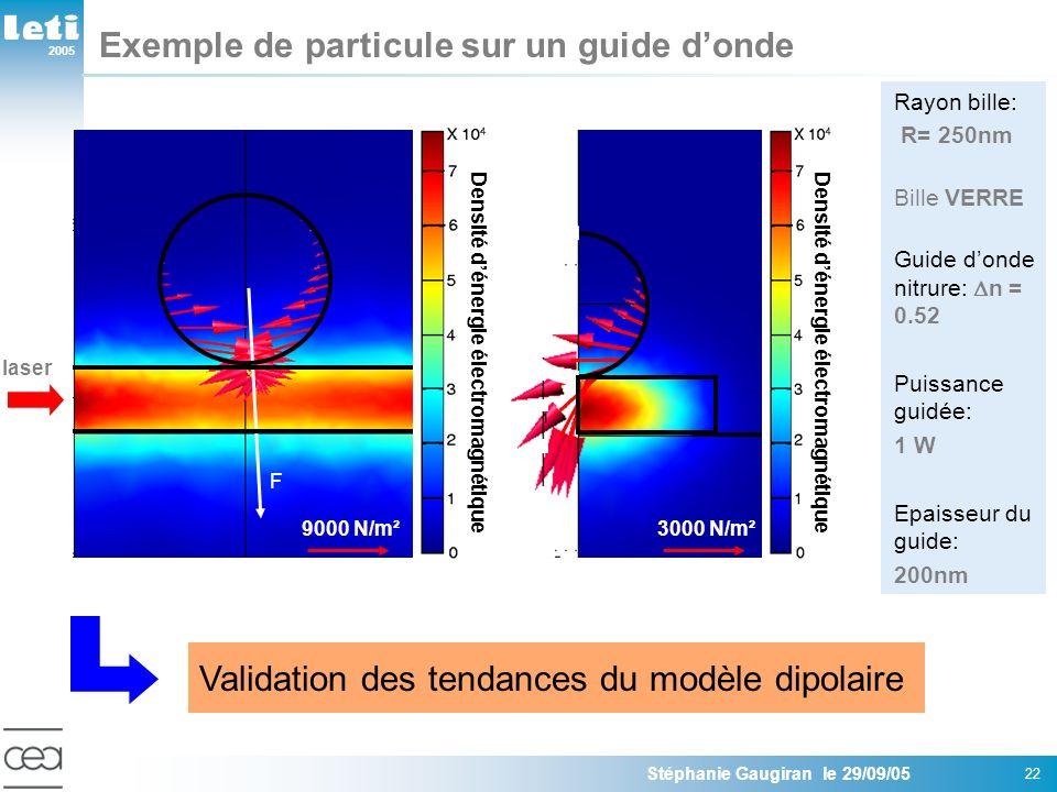 2005 Stéphanie Gaugiran le 29/09/05 22 Exemple de particule sur un guide donde Densité dénergie électromagnétique F 9000 N/m² Densité dénergie électromagnétique laser Rayon bille: R= 250nm Bille VERRE Guide donde nitrure: n = 0.52 Puissance guidée: 1 W Epaisseur du guide: 200nm Validation des tendances du modèle dipolaire 3000 N/m²