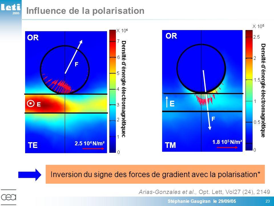 2005 Stéphanie Gaugiran le 29/09/05 23 Influence de la polarisation Inversion du signe des forces de gradient avec la polarisation* Arias-Gonzales et al., Opt.