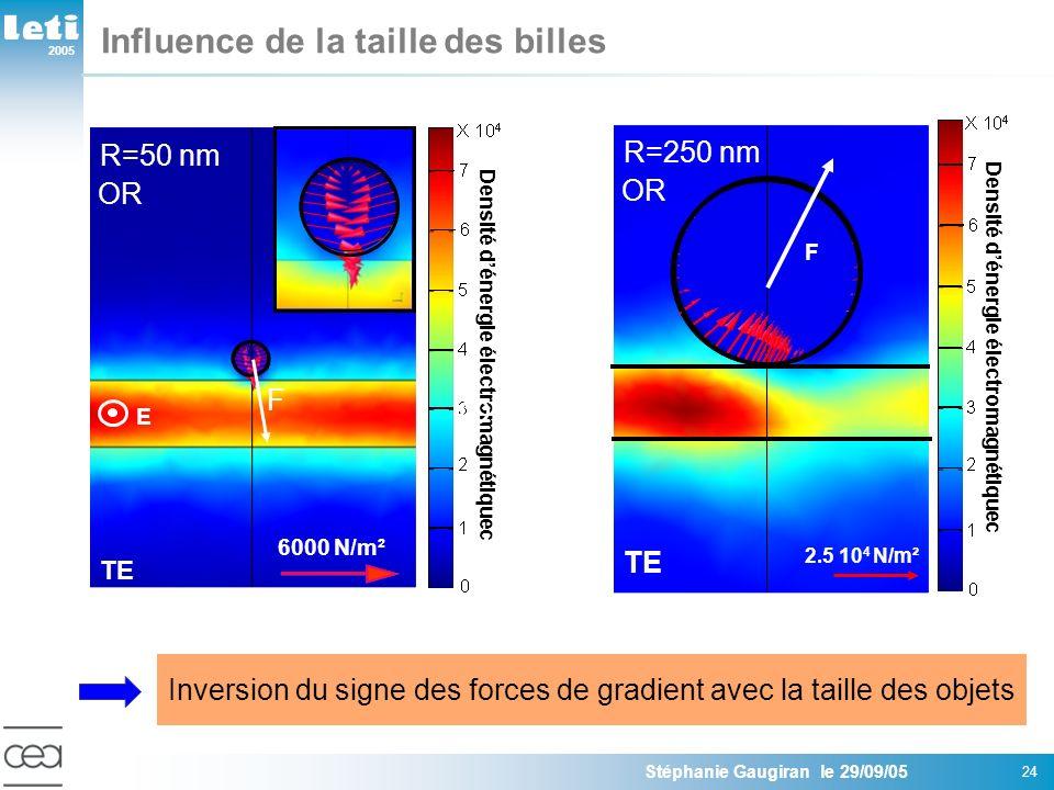 2005 Stéphanie Gaugiran le 29/09/05 24 Influence de la taille des billes Inversion du signe des forces de gradient avec la taille des objets E TE 6000 N/m² F Densité dénergie électromagnétiquec R=50 nm E OR F F Densité dénergie électromagnétiquec TE 2.5 10 4 N/m² F R=250 nm OR
