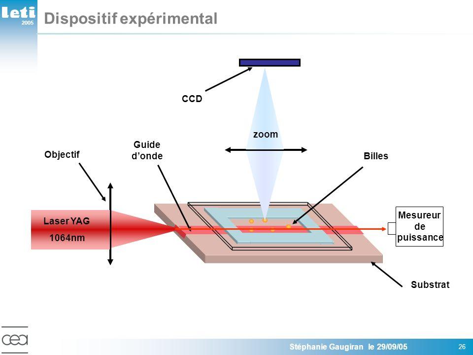 2005 Stéphanie Gaugiran le 29/09/05 26 Dispositif expérimental Guide donde Substrat Billes Objectif Laser YAG 1064nm CCD zoom Mesureur de puissance
