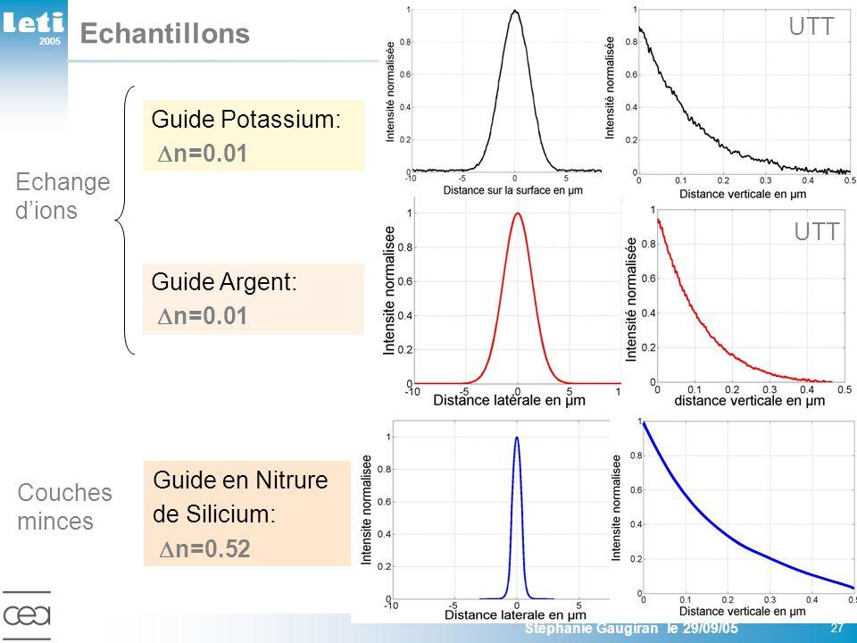 2005 Stéphanie Gaugiran le 29/09/05 27 Echantillons Guide Potassium: n=0.01 Guide en Nitrure de Silicium: n=0.52 Guide Argent: n=0.01 Echange dions Co