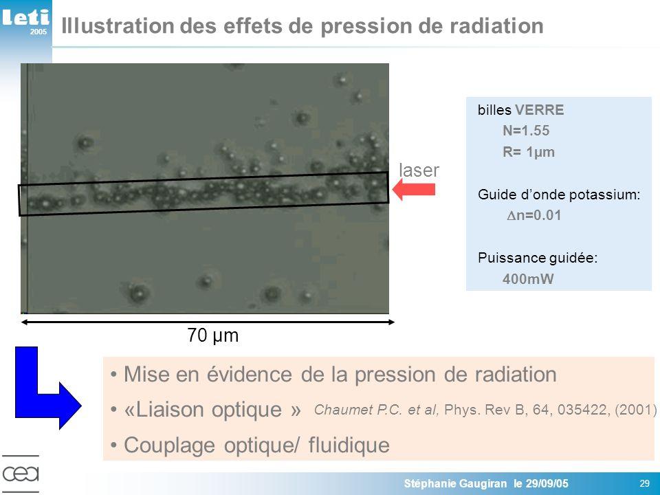 2005 Stéphanie Gaugiran le 29/09/05 29 billes VERRE N=1.55 R= 1µm Guide donde potassium: n=0.01 Puissance guidée: 400mW Illustration des effets de pression de radiation laser 70 µm Mise en évidence de la pression de radiation «Liaison optique » Couplage optique/ fluidique Chaumet P.C.