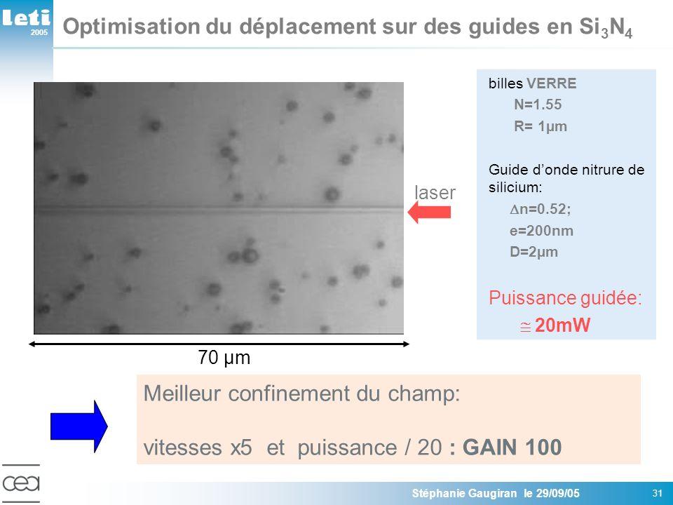 2005 Stéphanie Gaugiran le 29/09/05 31 billes VERRE N=1.55 R= 1µm Guide donde nitrure de silicium: n=0.52; e=200nm D=2µm Puissance guidée: 20mW Optimisation du déplacement sur des guides en Si 3 N 4 Meilleur confinement du champ: vitesses x5 et puissance / 20 : GAIN 100 70 µm laser