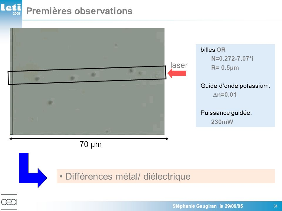 2005 Stéphanie Gaugiran le 29/09/05 34 Premières observations Différences métal/ diélectrique billes OR N=0.272-7.07*i R= 0.5µm Guide donde potassium: n=0.01 Puissance guidée: 230mW 70 µm laser