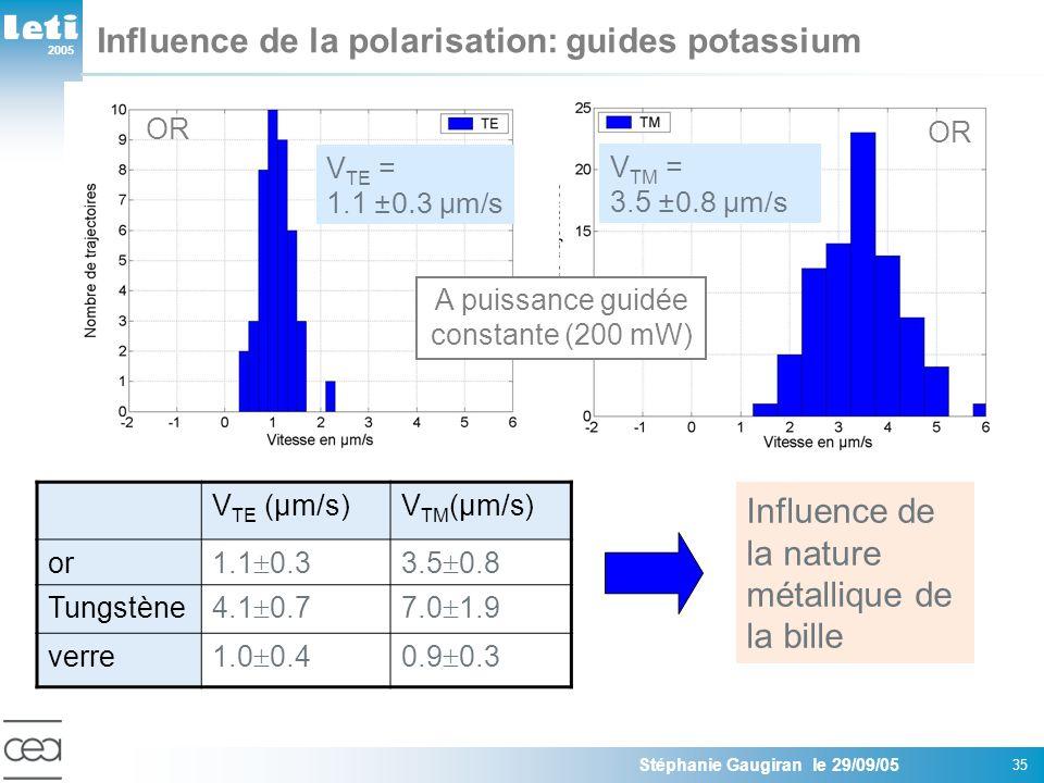 2005 Stéphanie Gaugiran le 29/09/05 35 Influence de la polarisation: guides potassium V TE = 1.1 ±0.3 µm/s V TM = 3.5 ±0.8 µm/s Influence de la nature métallique de la bille V TE (µm/s)V TM (µm/s) or 1.1 0.33.5 0.8 Tungstène 4.1 0.77.0 1.9 verre 1.0 0.40.9 0.3 A puissance guidée constante (200 mW) OR