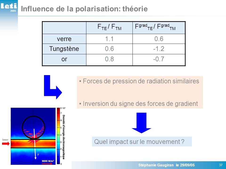 2005 Stéphanie Gaugiran le 29/09/05 37 Influence de la polarisation: théorie F TE / F TM F grad TE / F grad TM verre1.10.6 Tungstène0.6-1.2 or0.8-0.7 Forces de pression de radiation similaires Inversion du signe des forces de gradient Quel impact sur le mouvement .