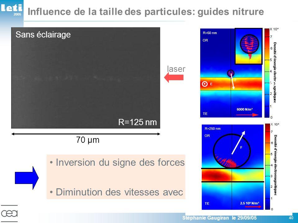 2005 Stéphanie Gaugiran le 29/09/05 40 Influence de la taille des particules: guides nitrure Inversion du signe des forces de gradient Diminution des vitesses avec la taille des billes 70 µm laser Sans éclairage R=125 nm 2 µm/s1 µm 23 µm/s600 nm 130 µm/s250 nm vitessediamètre Mesure particules OR E TE 6000 N/m² F Densité dénergie électromagnétiquec R=50 nm E OR F F Densité dénergie électromagnétiquec TE 2.5 10 4 N/m² F R=250 nm OR