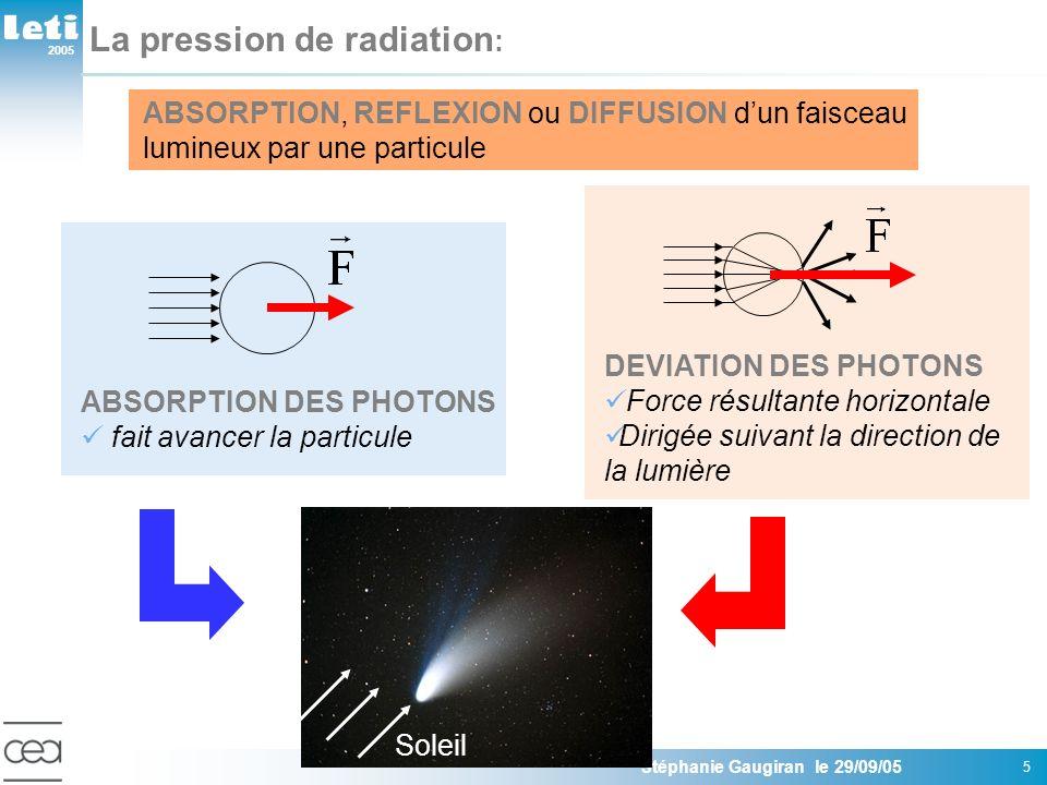 2005 Stéphanie Gaugiran le 29/09/05 6 La force de gradient* : ABSORPTION, REFLEXION ou DIFFUSION dun faisceau lumineux NON UNIFORME par une particule DEVIATION DES PHOTONS NON SYMETRIQUES Force résultante OBLIQUE Dirigée suivant le GRADIENT dintensité Pousse la particule vers le MAXIMUM dintensité A.