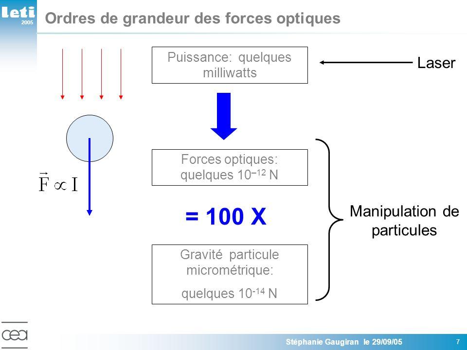 2005 Stéphanie Gaugiran le 29/09/05 7 Ordres de grandeur des forces optiques Puissance: quelques milliwatts Forces optiques: quelques 10 –12 N Gravité
