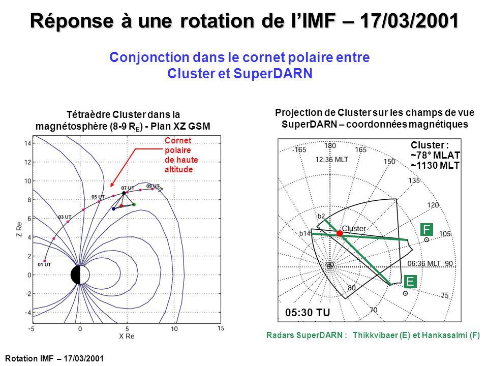 Conjonction dans le cornet polaire entre Cluster et SuperDARN Tétraèdre Cluster dans la magnétosphère (8-9 R E ) - Plan XZ GSM Projection de Cluster s