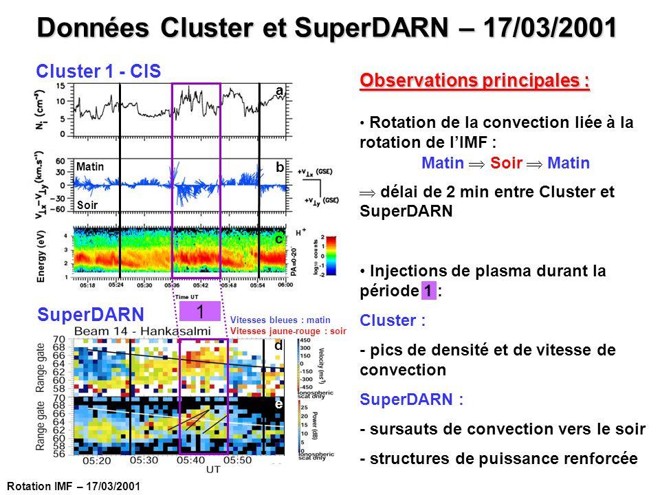 Observations principales : Rotation de la convection liée à la rotation de lIMF : Matin Soir Matin délai de 2 min entre Cluster et SuperDARN Injection