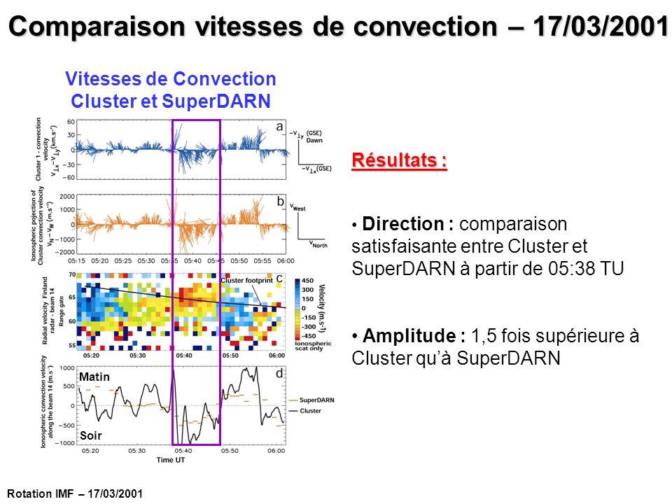 Matin Soir Vitesses de Convection Cluster et SuperDARN Comparaison vitesses de convection – 17/03/2001 Résultats : Direction : comparaison satisfaisan