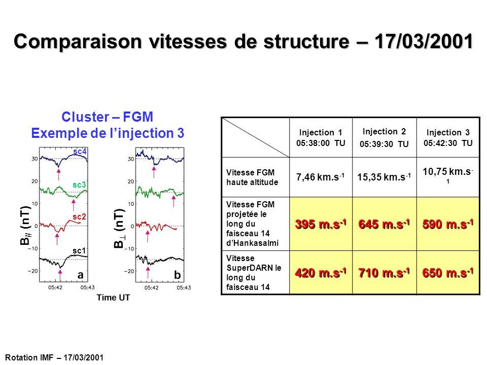 Injection 1 05:38:00 TU Injection 2 05:39:30 TU Injection 3 05:42:30 TU Vitesse FGM haute altitude 7,46 km.s -1 15,35 km.s -1 10,75 km.s - 1 Vitesse F