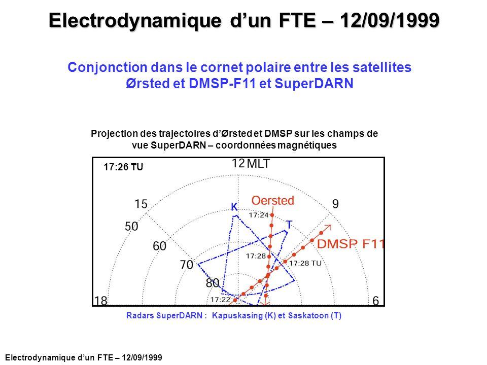 Electrodynamique dun FTE – 12/09/1999 Conjonction dans le cornet polaire entre les satellites Ørsted et DMSP-F11 et SuperDARN Projection des trajectoi