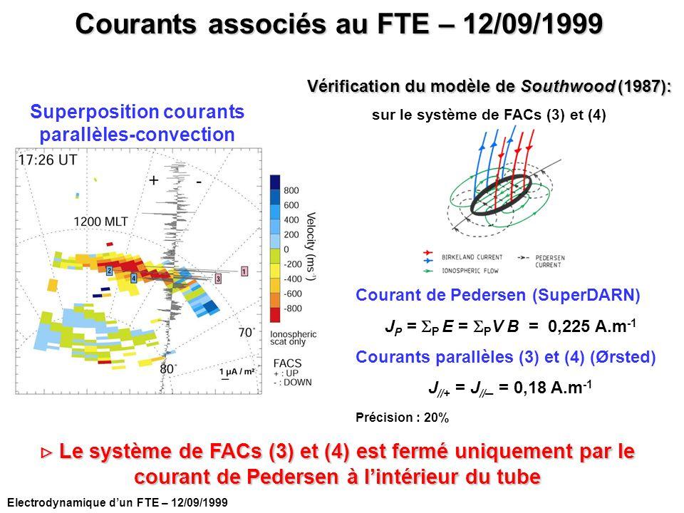 Electrodynamique dun FTE – 12/09/1999 Courant de Pedersen (SuperDARN) J P = P E = P V B = 0,225 A.m 1 Courants parallèles (3) et (4) (Ørsted) J //+ =