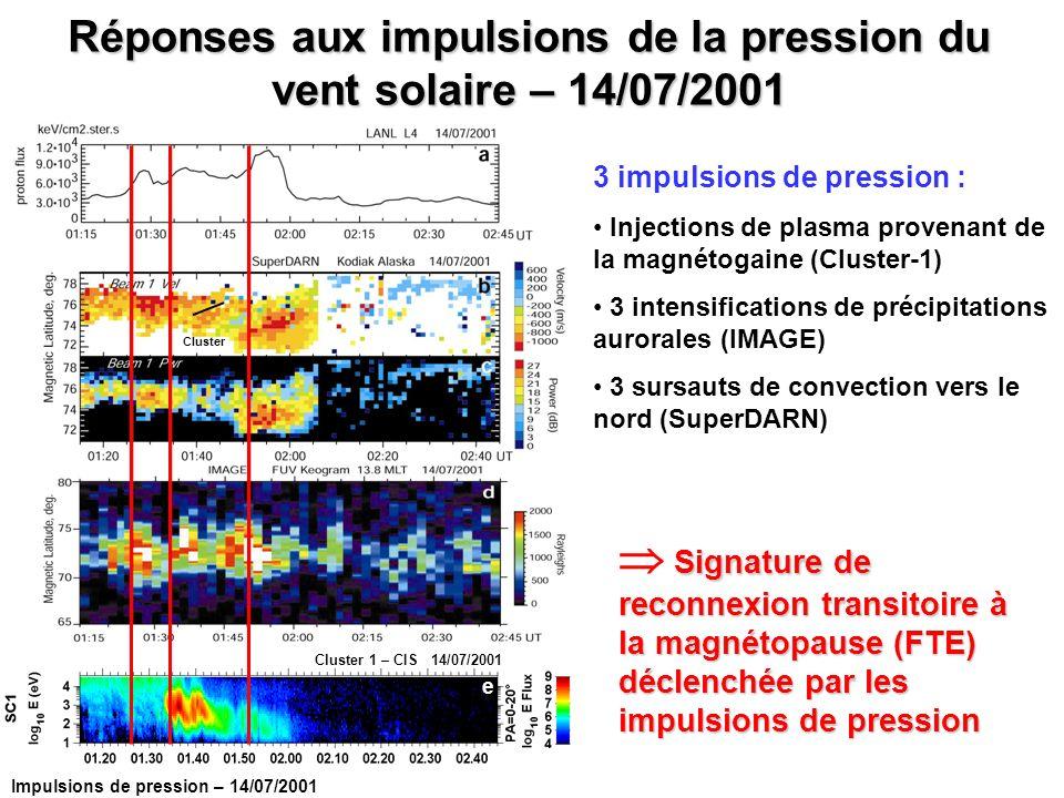 3 impulsions de pression : Injections de plasma provenant de la magnétogaine (Cluster-1) 3 intensifications de précipitations aurorales (IMAGE) 3 surs