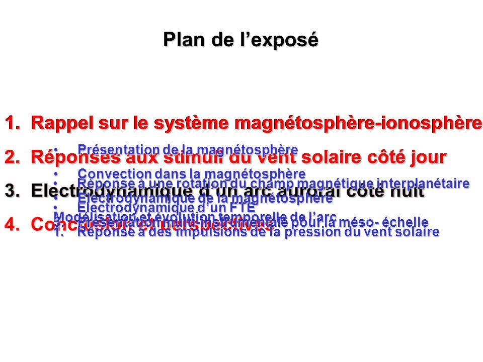 1. Rappel sur le système magnétosphère-ionosphère 2. Réponses aux stimuli du vent solaire côté jour 3. Electrodynamique dun arc auroral côté nuit Modé