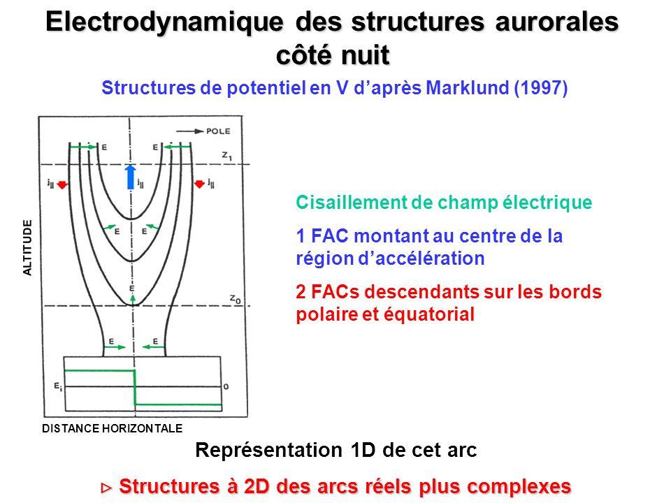 Electrodynamique des structures aurorales côté nuit Structures de potentiel en V daprès Marklund (1997) Cisaillement de champ électrique 1 FAC montant
